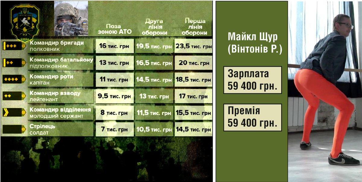 Решением Министра обороны ко Дню Вооруженных Сил Украины будут награждены 1100 военнослужащих в АТО - Цензор.НЕТ 7017