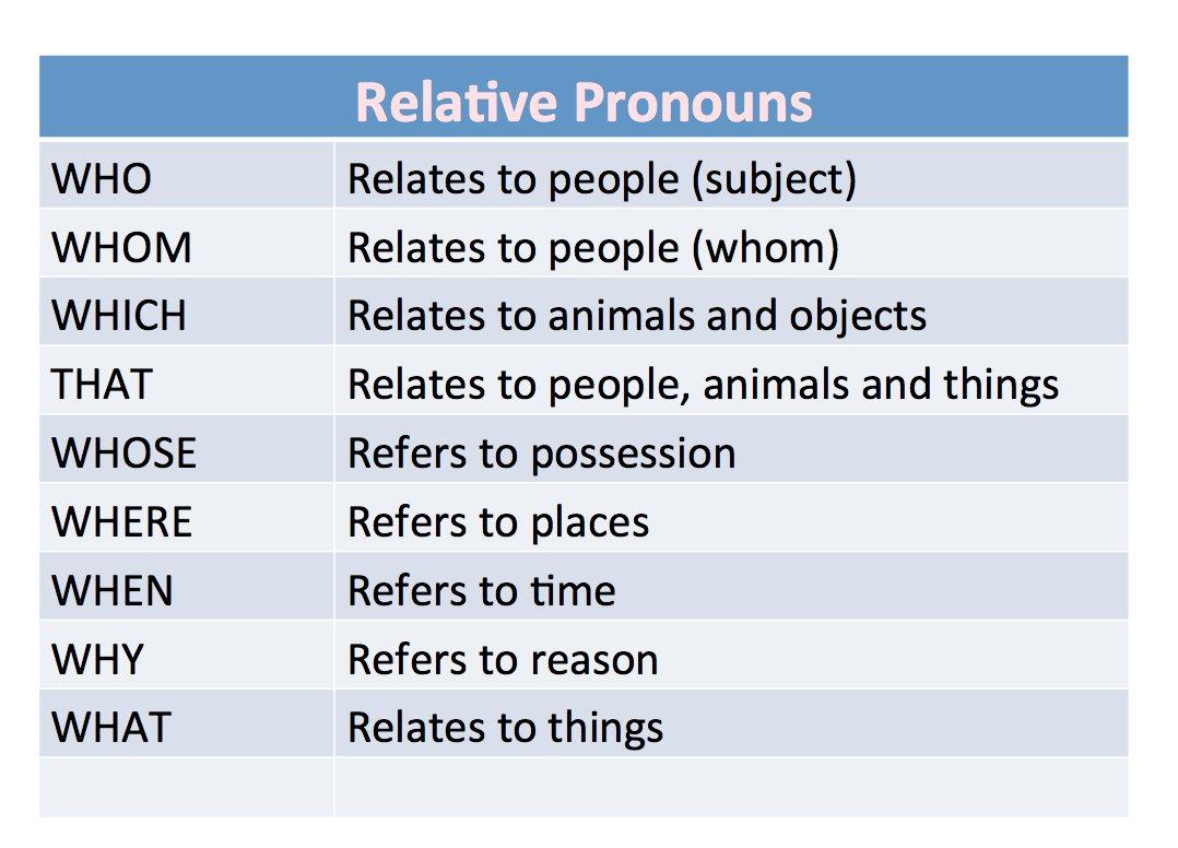 Resultado de imagen de relative pronouns