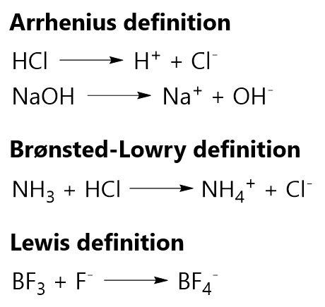 の 定義 アレニウス