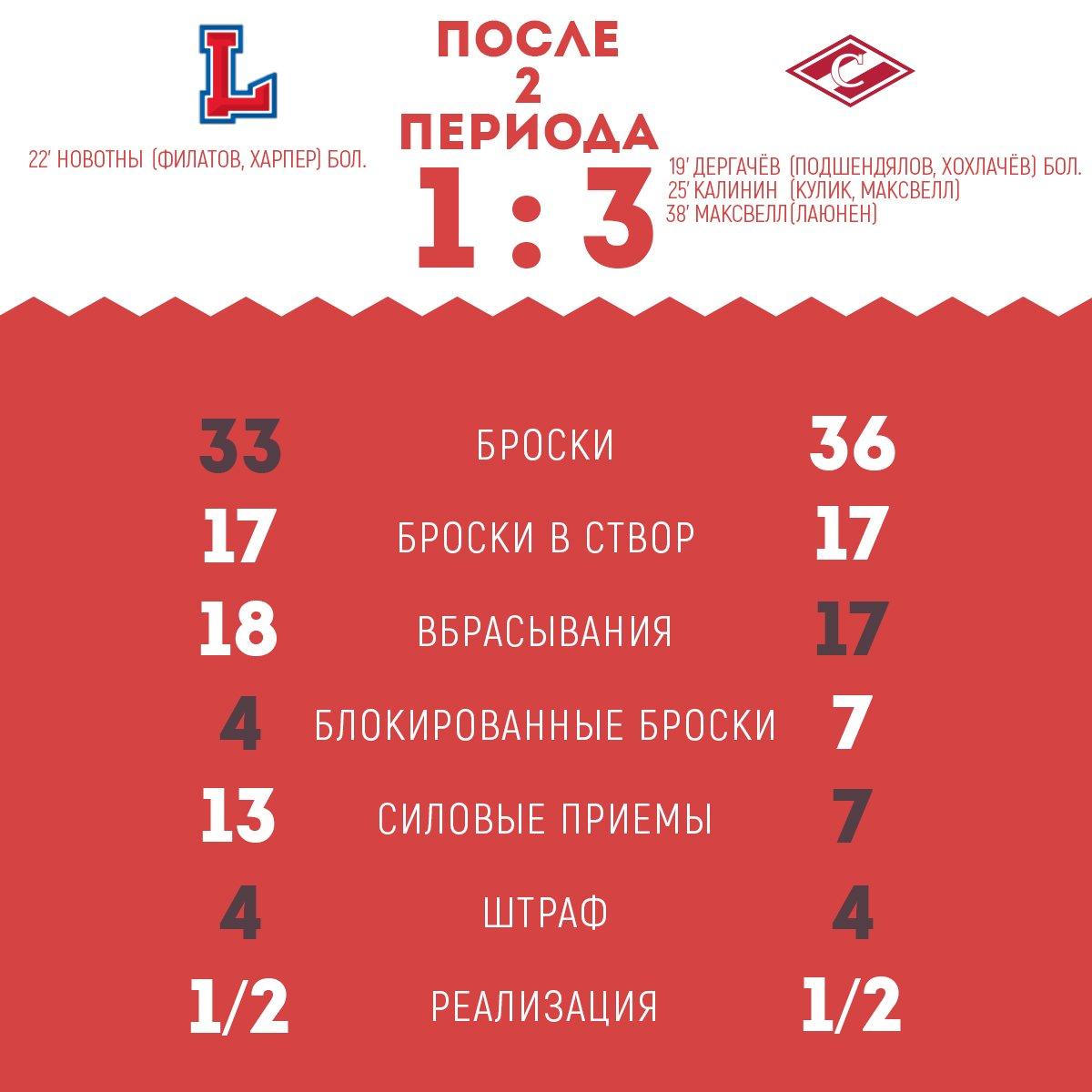 Статистика матча «Лада» - «Спартак» после 2-х периодов