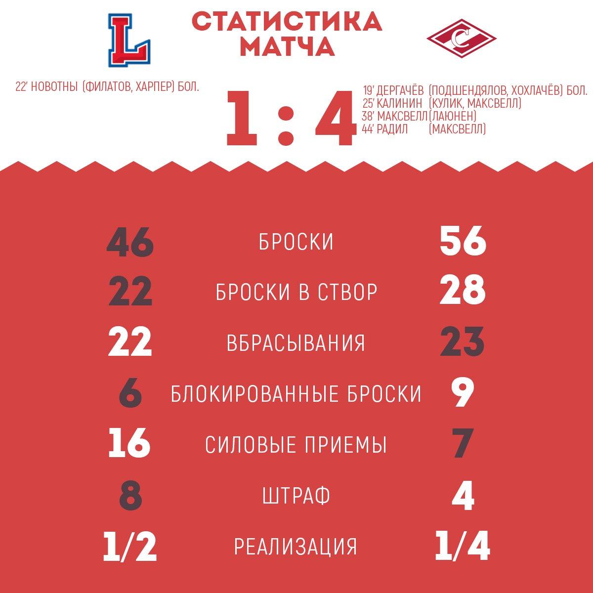 Статистика матча «Лада» - «Спартак» 1:4