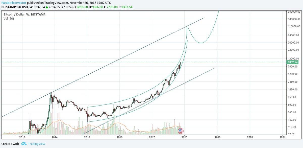 prețul bitcoin își continuă creșterea