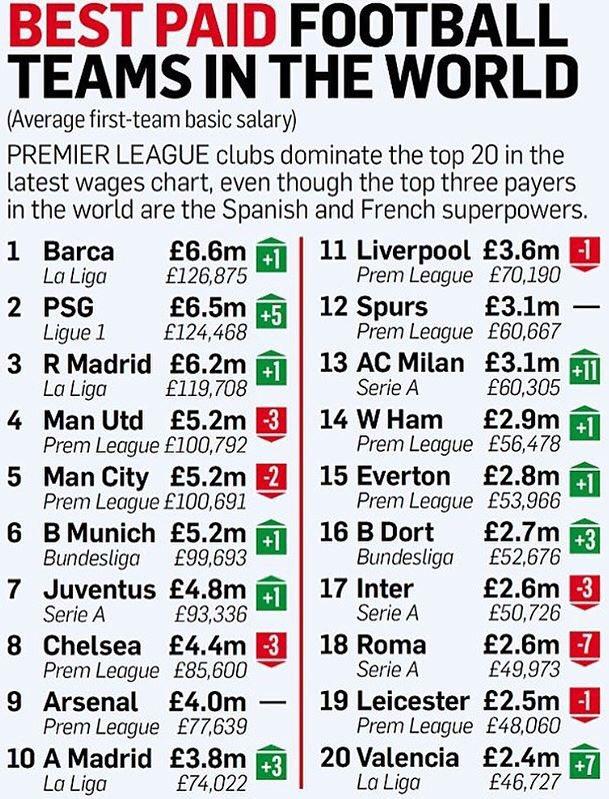 Salarios futbolistas
