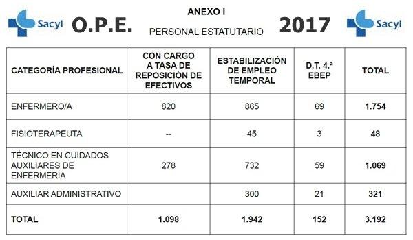Oferta Pública de Empleo SACYL 2017... DPoGuy_WAAATDeB