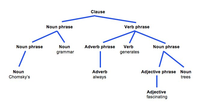 Babel On Twitter Babels Linguistics Wotd Generative Grammar