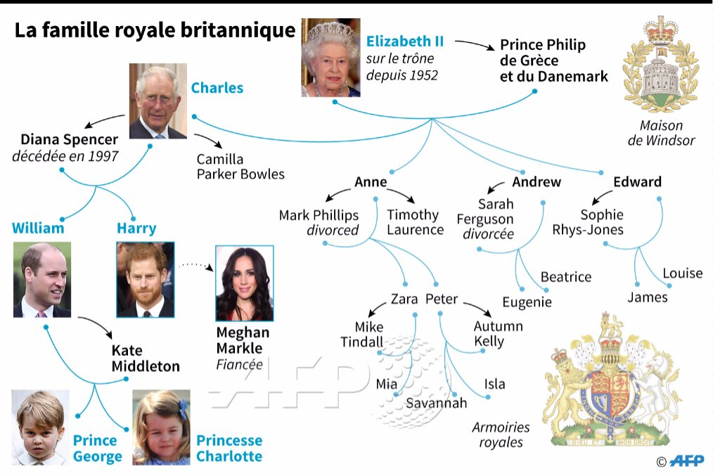 Agence France Presse On Twitter La Famille Royale Britannique Afp