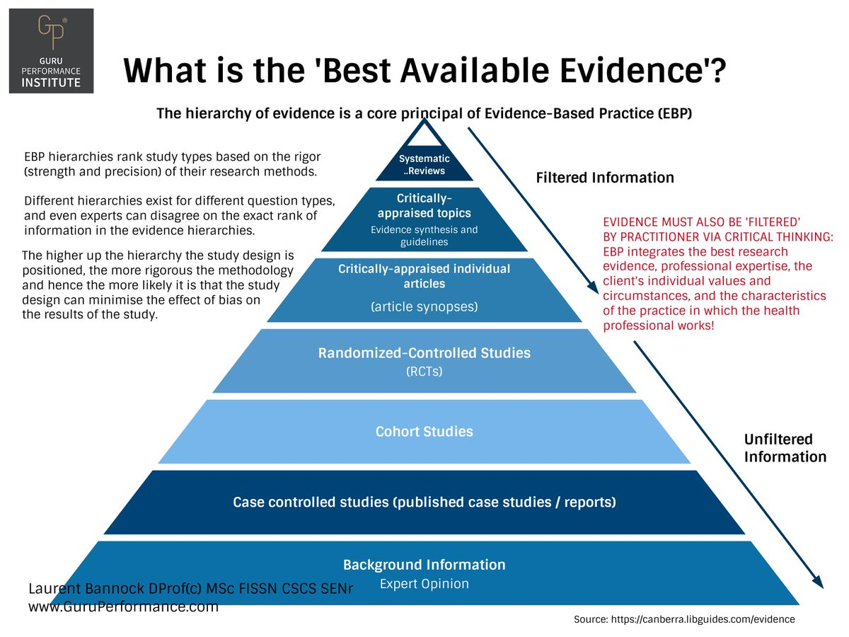 types of evidence in research papers Select evidence filters in pubmed / cinahl and other databases that will help narrow your search to papers using appropriate research methods identifying your question type will also assist you in critically appraising the evidence based on the appropriateness and rigor of the research methods described in a paper.