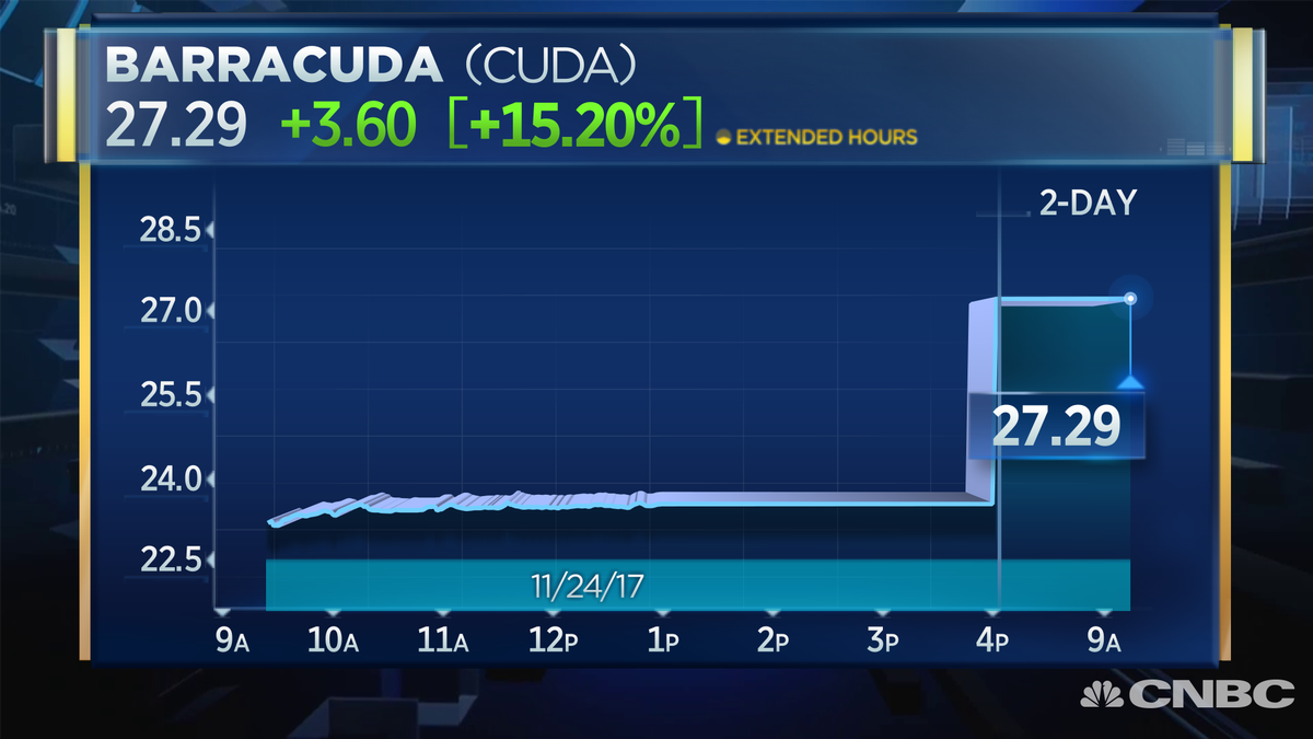 Cnbc Now On Twitter Breaking Barracuda Networks To Go Private In