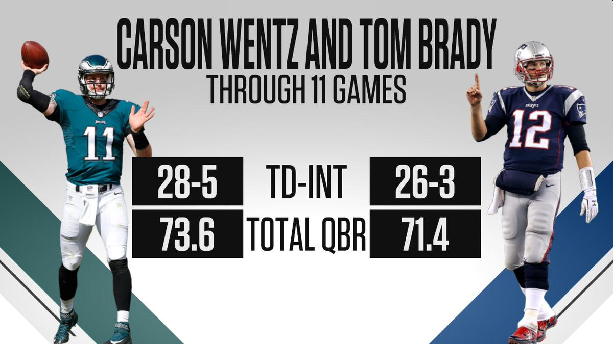 Espn Stats Info On Twitter Carson Wentz And Tom Brady Each