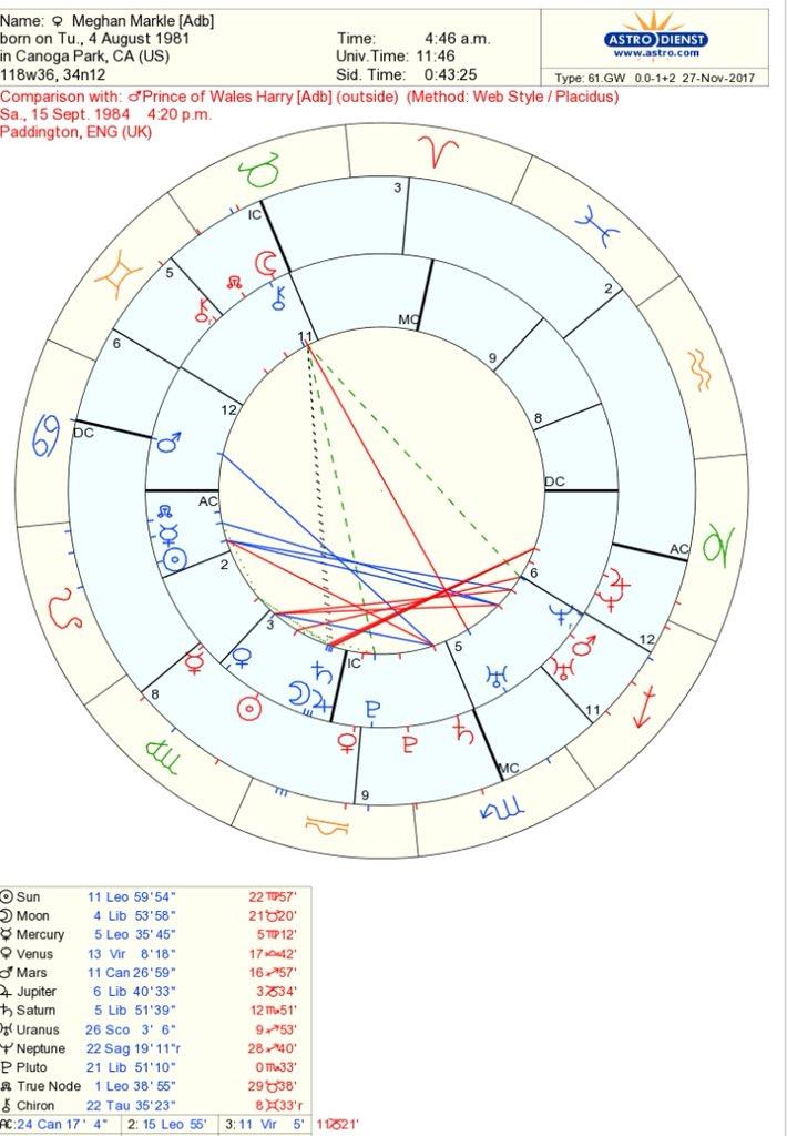 Jupiter In Houses Synastry