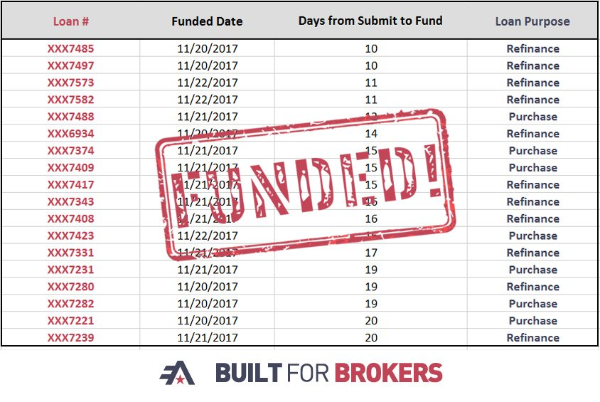test Twitter Media - Join us in congratulating all of our brokers who had loans close in 20 days or less last week! We love providing that Rock Solid Service! https://t.co/5d14Butpjf