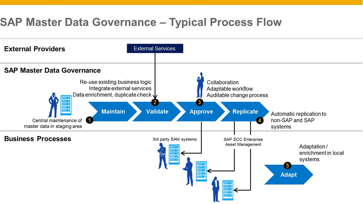 Sapmdg hashtag on twitter sap master data governance sap mdg delivers domain specific out of the box applications as well as a framework for custom defined master data pooptronica Image collections