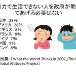 日本は「自力で生活できない人を政府が助けてあげる必要はない」に賛成する市民が世界最高レベルで多い国。…