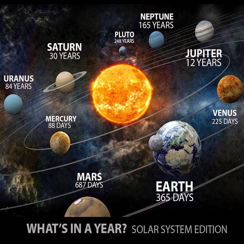 Какова продолжительность года на плутоне
