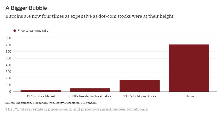 Bitcoin bubble makes dot-com look rational: @stephengandel https://t.co/RShgUkCgMp via @gadfly