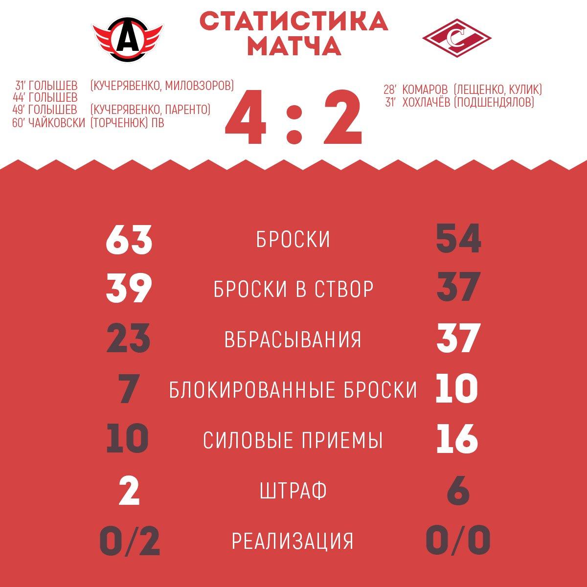 Статистика матча «Автомобилист» - «Спартак» 4:2