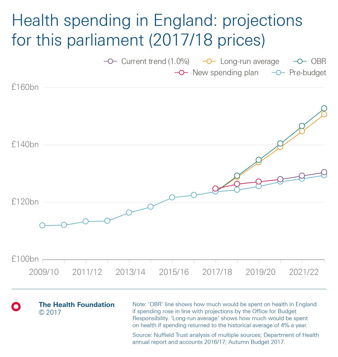 Health foundation on twitter what does budget2017 mean for weve crunched the numbers behind this autumns announcement with thekingsfund nuffieldtrust biocorpaavc