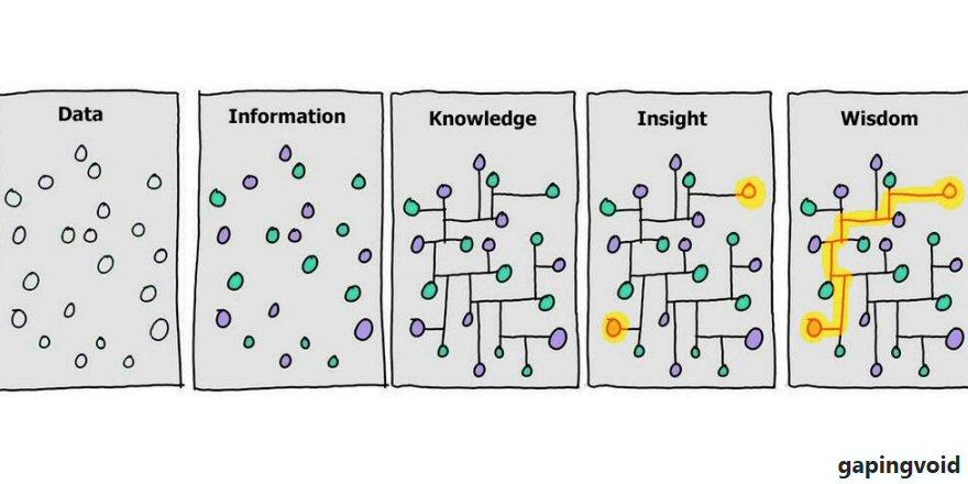 Resultado de imagem para information vs knowledge vs wisdom