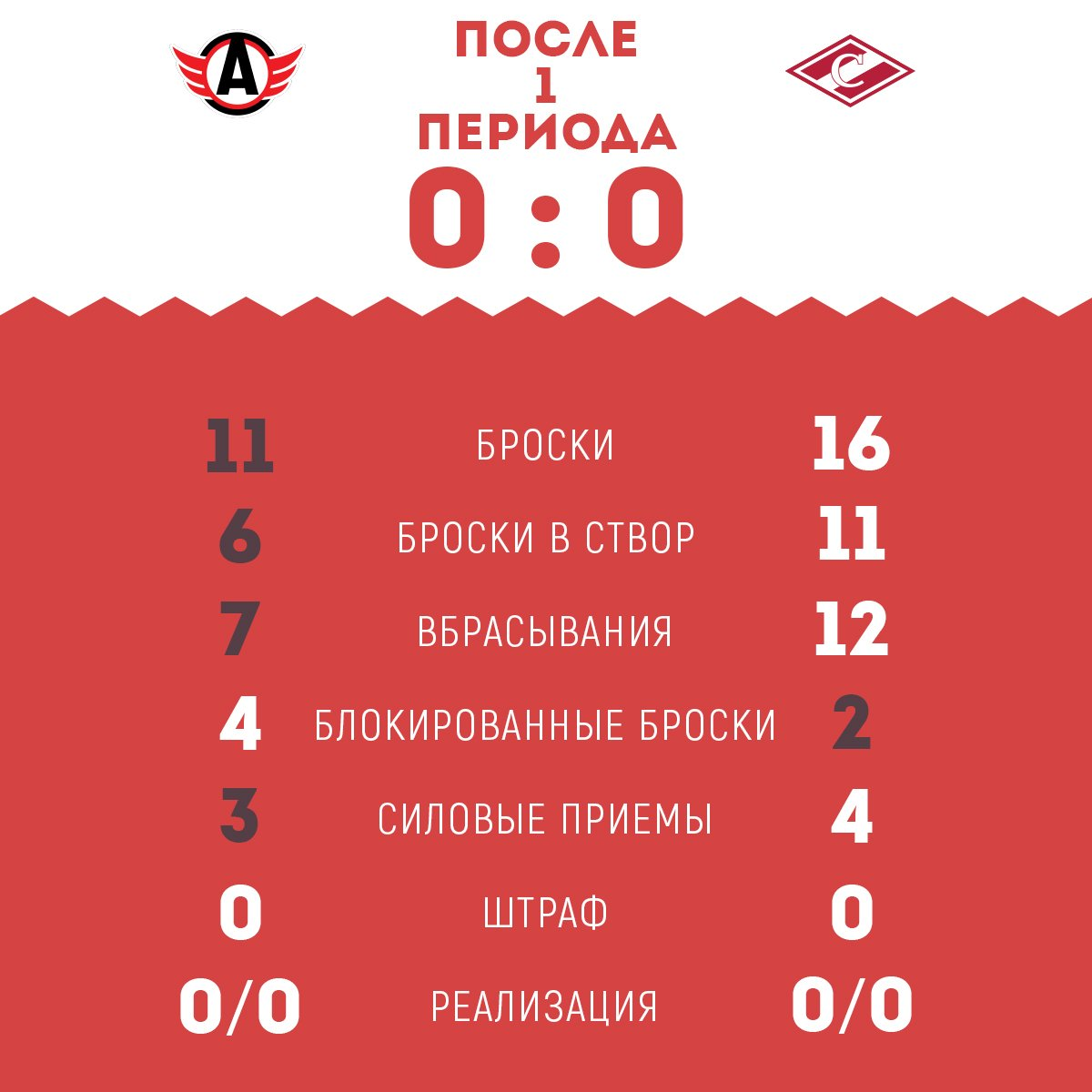 Статистика матча «Автомобилист» vs «Спартак» после 1-го периода