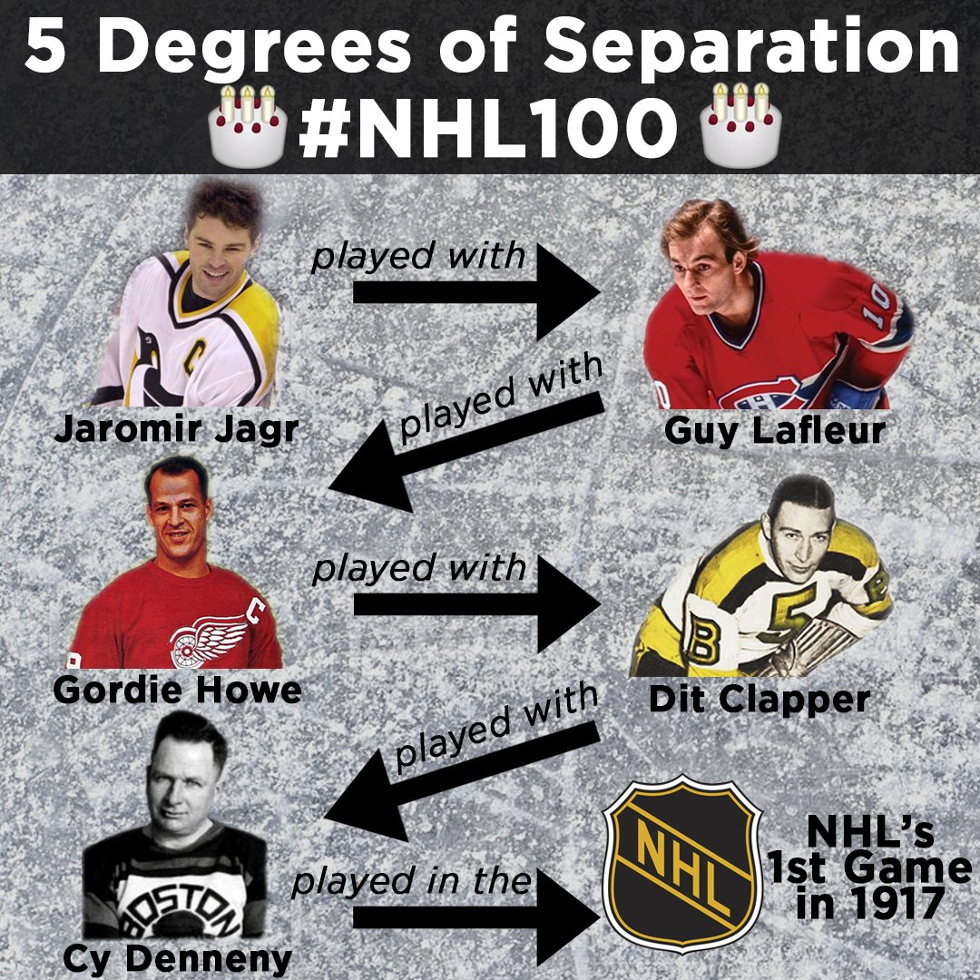 Did you know? The 100 year history of the @NHL can be traced through 5 players.  Jagr played against Lafleur, who played against Howe, who played against Clapper, who played against Denneny, who played on opening night on Dec. 19. 1917  Credit to @jonathonj1970 for the stats