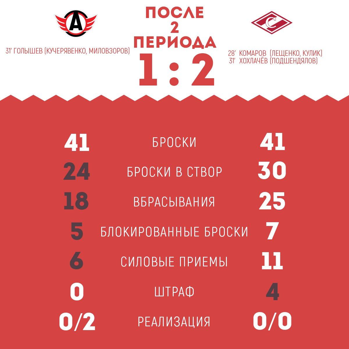 Статистика матча «Автомобилист» vs «Спартак» после 2-х периодов