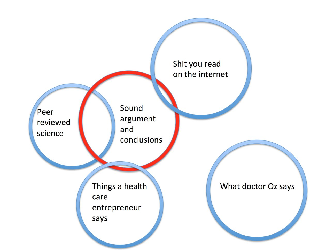 Vinay prasad on twitter i think the venn diagrams look something i think the venn diagrams look something like this that said i primarily pursue peer review articles books because i believe that is the right audience pooptronica