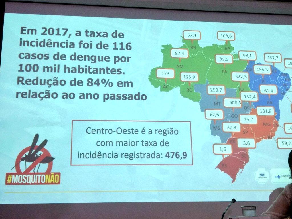 Em 2017, a taxa de incidência de casos de dengue teve redução de 84%. #MosquitoNão
