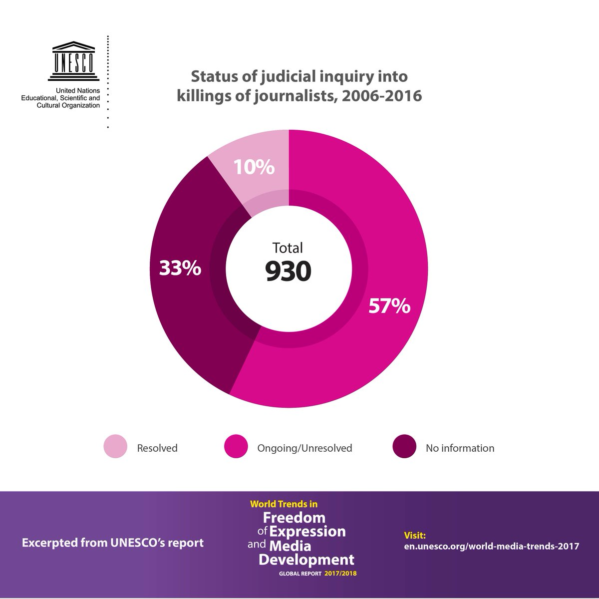 evattey: RT UNESCO: 1 2 3 4 5 6 7 8 9 10 20 30 40 50 60 70 80 90 100 200 300 400 500 600 700 800 930 journalists killed between 2006 & 2016.   How many more?   Time to #EndImpunity for crimes against Journalists      http:// on.unesco.org/2zoduzB       #Jour… pic.twitter.com/5WgN14VCax