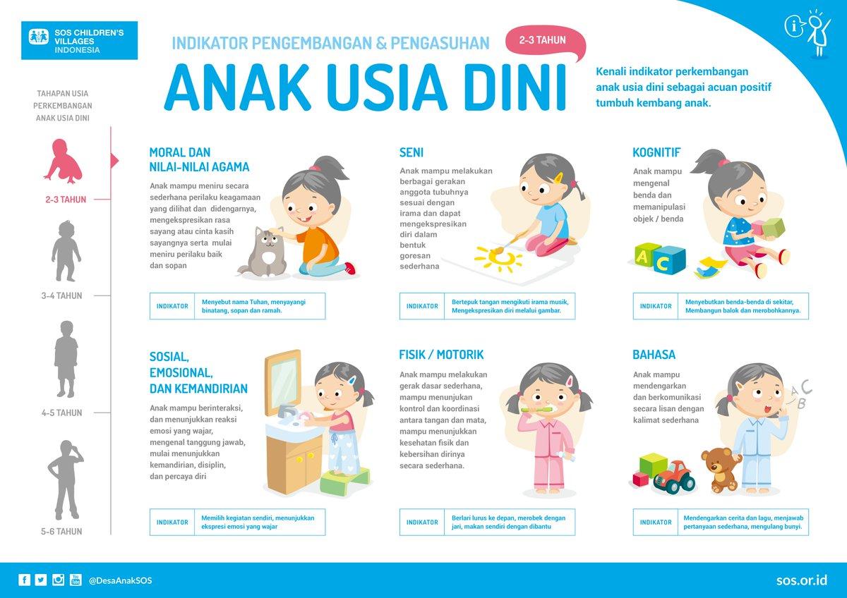 "SOS Children's Villages Indonesia on Twitter: ""Sahabat ..."