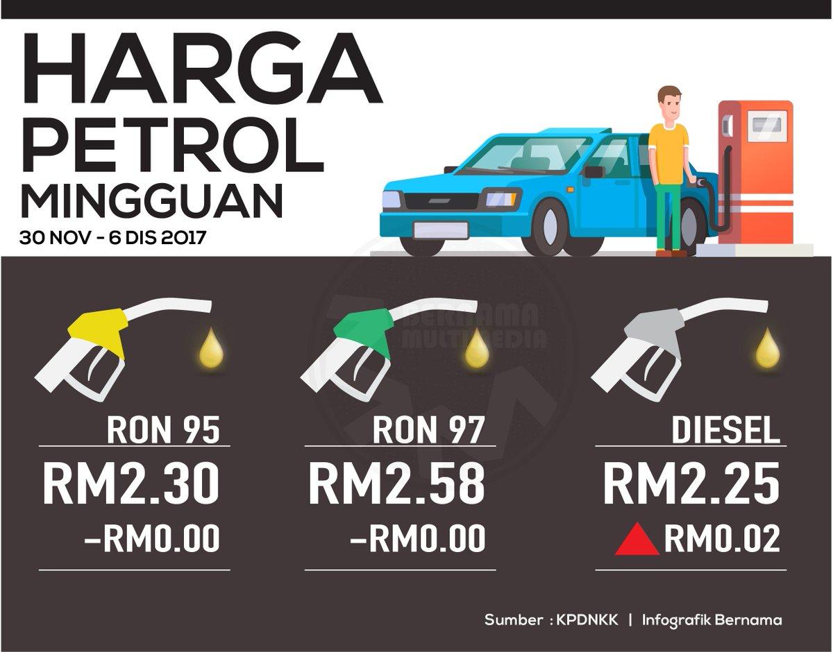 Harga Runcit Produk Petroleum 30 November Hingga 6 Disember