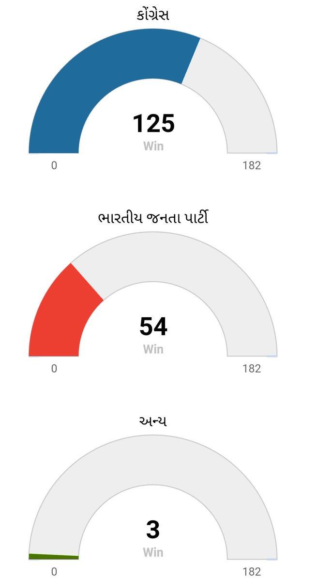 गुजरात में कांग्रेस आवे छे #VoteCongress...