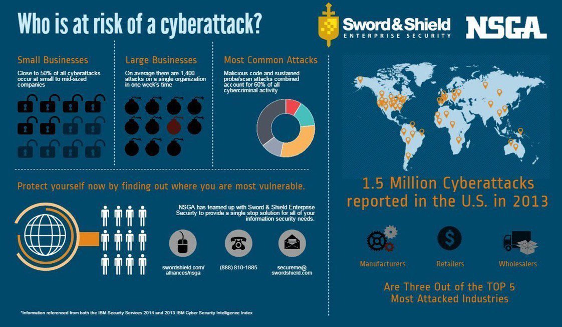 RT: @PetiotEric [ #CyberSecurity] Who is At Risk of a Cyber attack?   • #SMB #enterprise #Manufacturing #Retail  • #cybercrime #Malware #vulnerability #Ransomware  • #DataPrivacy #DataProtection #infosec<br>http://pic.twitter.com/Ges8hZhqrc