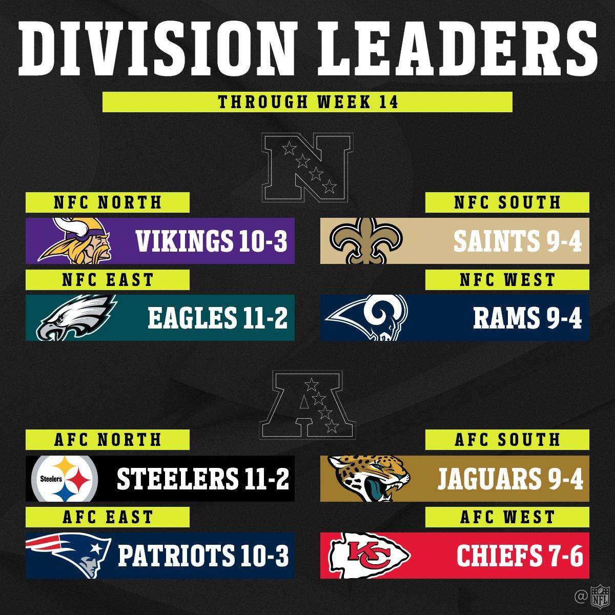 2017 Division Leaders! (Through Week 14)
