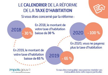Financespubliquesfr On Twitter Impots Taxehabitation Reforme De