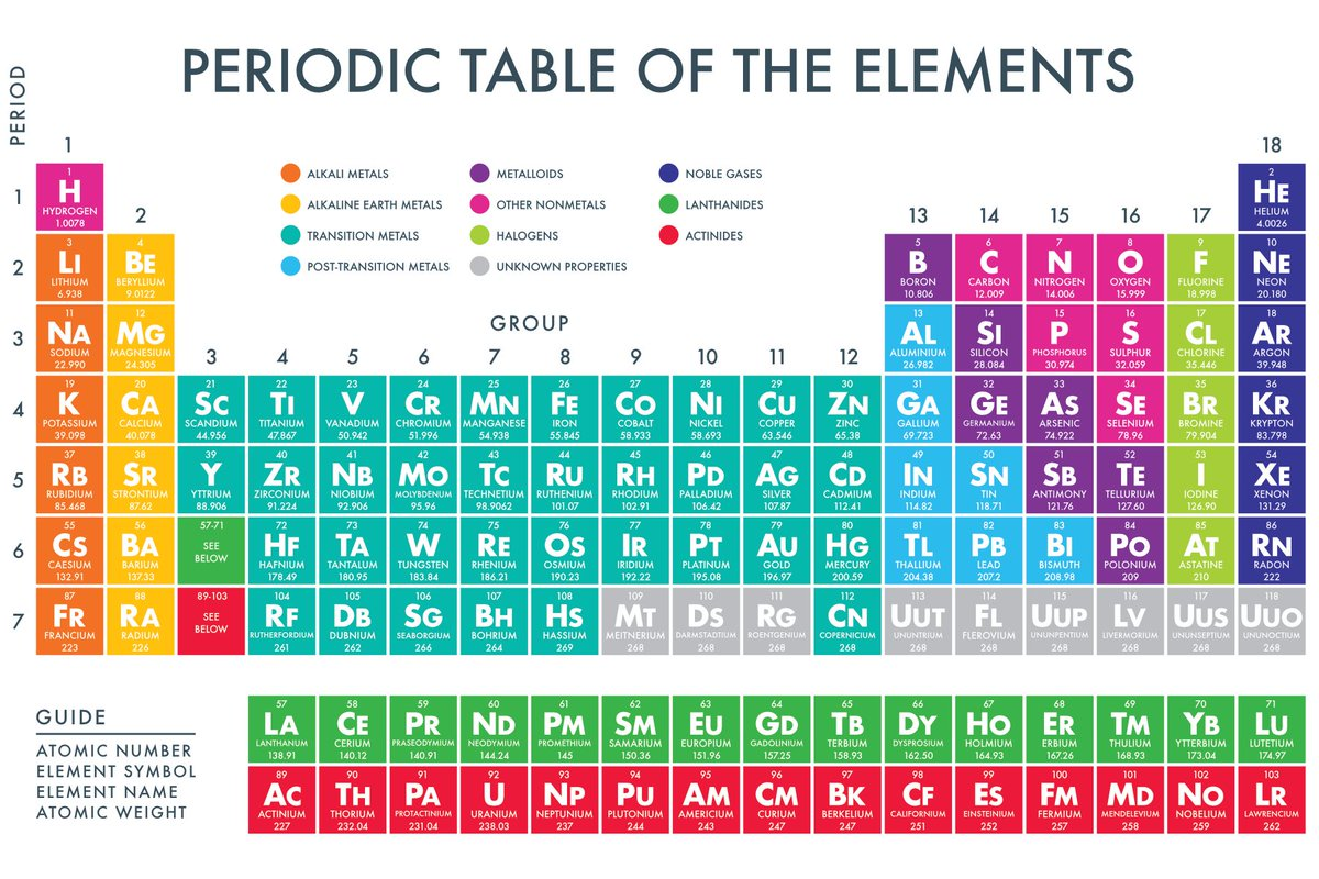 Paperzip On Twitter A Printable Periodic Table Of The Chemical