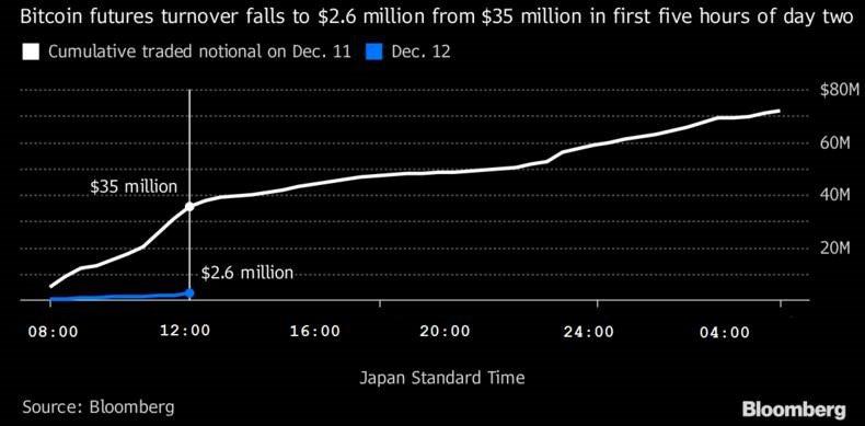#Bitcoin : un peu moins d'engouement pour les futures aujourd'hui... #Day2