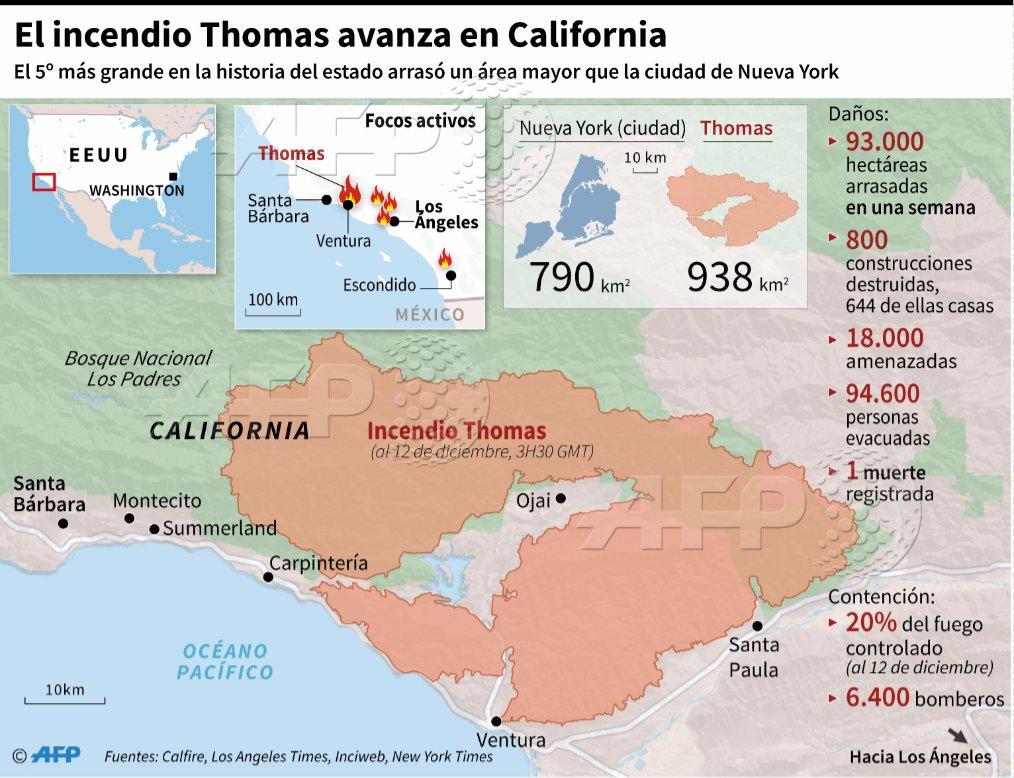 Lo que se sabe de los feroces incendios en California #AFP https://t.co/sIdDKWWHpL