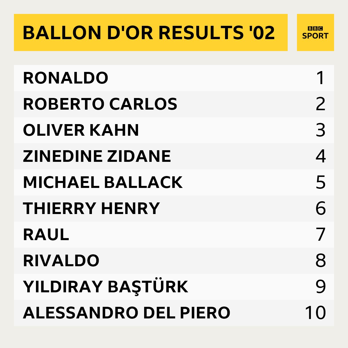 ️🥇 Ronaldo 🥈 Roberto Carlos 🥉 Oliver Kahn  What a year 2002 was in the race for the Ballon d'Or 🏆