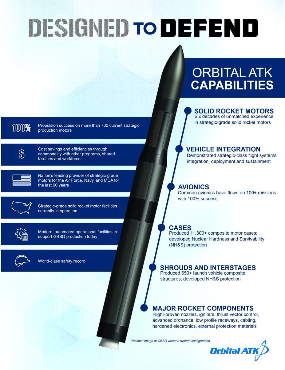 Ground Based Strategic Deterrent >> Orbital Atk On Twitter We Will Be Proud To Support Usairforce