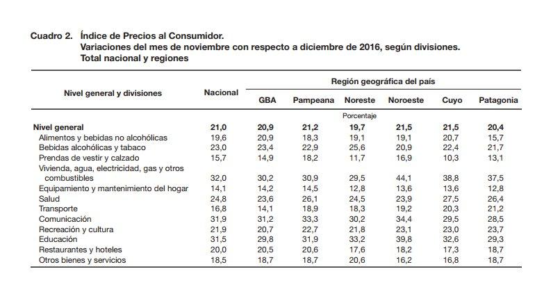 La inflación ya llegó al 21% en noviembre y dejó atrás la meta del Gobierno del 17%. Datos del @IndecArgentina. https://t.co/W9n1qBVKzU