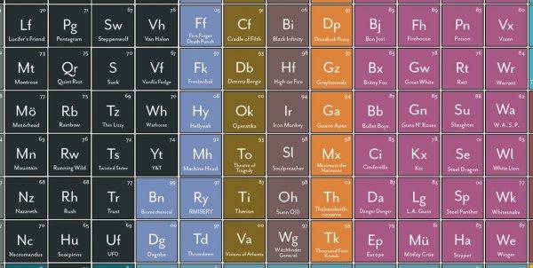 en el ro tinto se presenta disueltos todos los elementos metlicos de la tabla peridicaincluidos los metales pesados httpstcouxllmrk3gs - Elementos De La Tabla Periodica Metales Pesados