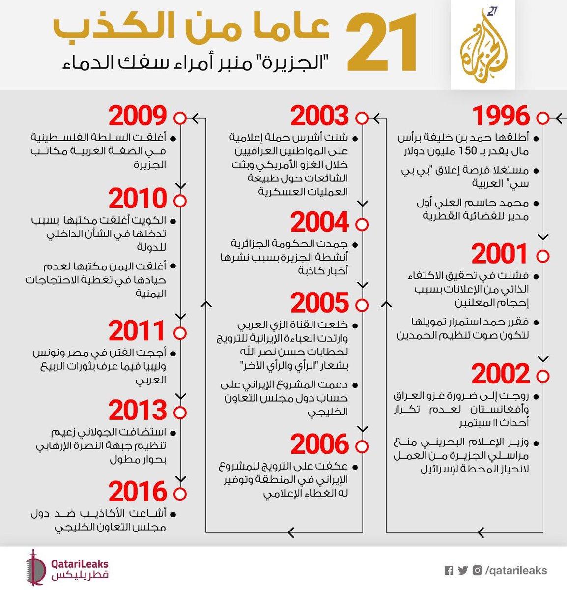 @AJArabic 21 سنة عهر: سيرة الجزيرة الذات...