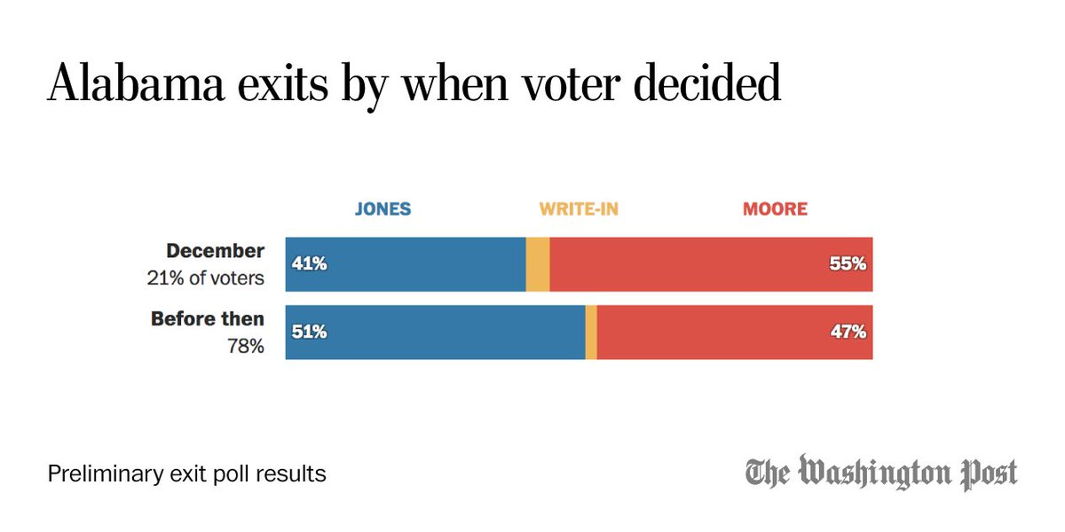 21% of voters in the preliminary exits say they made up their mind in December, and these voters are breaking for Moore by 14 points.