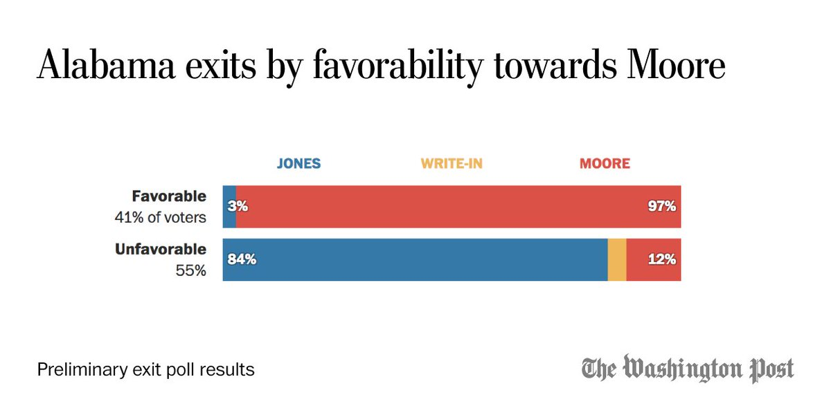 In these preliminary results only 4 in 10 Alabama voters view Moore favorably, but 12 percent of voters with a negative opinion of the candidate decided to vote for him anyways.
