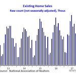 458,000 existing homes were sold in October while new home sales totaled 55,000.  These raw counts represent a 1% decline for existing home sales from one month prior while new home sales rose 10%. https://t.co/vFPETgjlyr