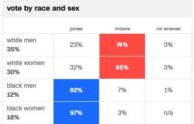 CNN exit poll shows black women, as usua...