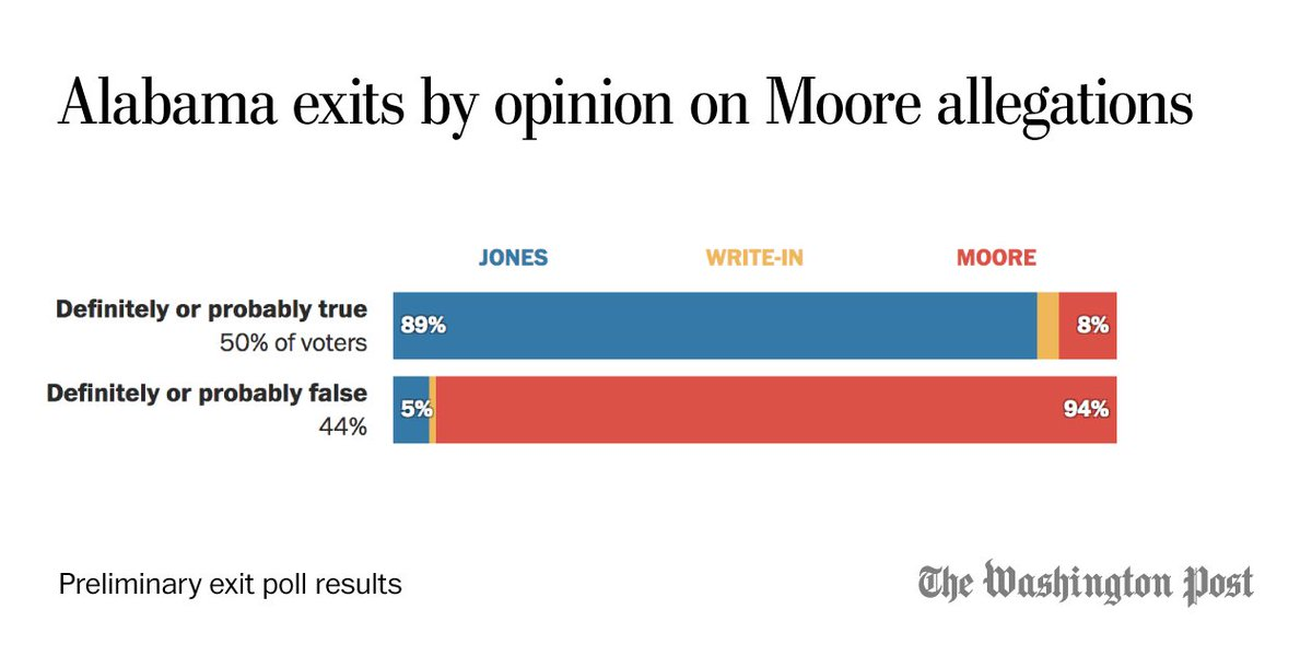 @PostPolls Opinions on the sexual misconduct charges against Roy Moore are split evenly along party lines. But in preliminary exits, more female Alabama voters say the allegations are true than say they are false by a 20-point margin. https://t.
