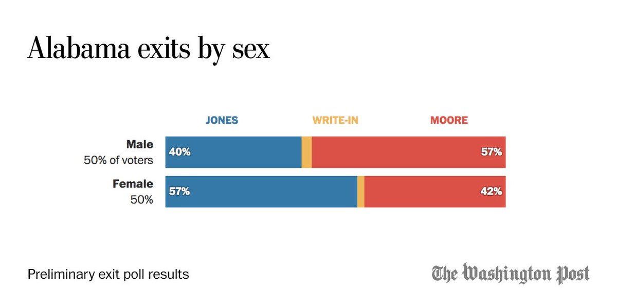 @PostPolls Jones leads by 15 points among female voters in these preliminary results, mirroring Moore's advantage among men. https://t.