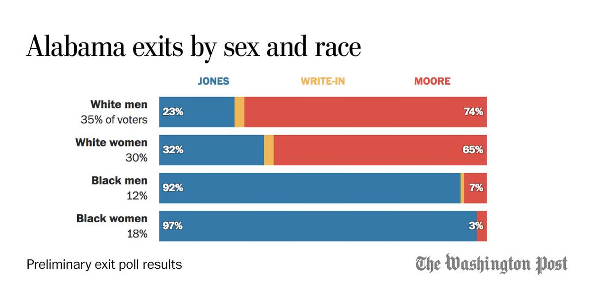But these preliminary margins are only telling half the story. White women are voting 2-1 for Moore. Black women are +94 for Jones. Overall black turnout is up a hair from 2012 and 2008, the last two elections where exit polls were available.