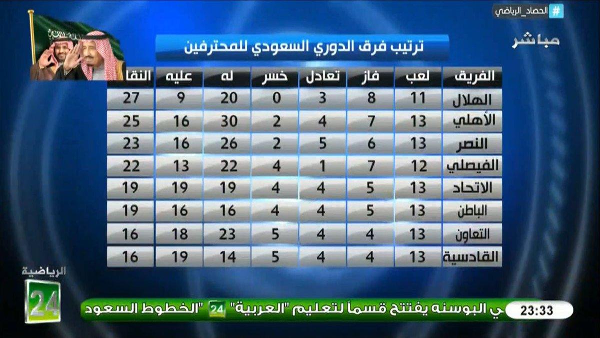 ترتيب فرق #الدوري_السعودي_للمحترفين #الح...